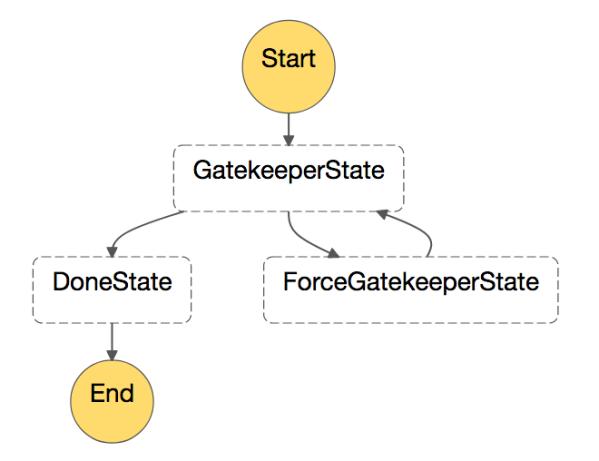 gatekeeper-step-function