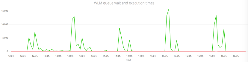 wlm-execution-and-wait-times-main-q